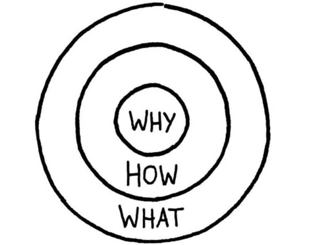 Simon Sinek's Golden Circle – Start met waarom